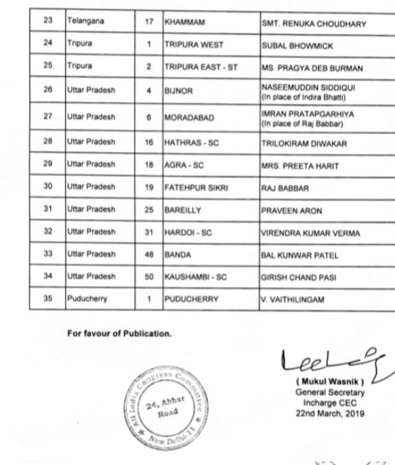 कांग्रेस की सातवीं सूची जारी, 35 प्रत्याशियों का ऐलान