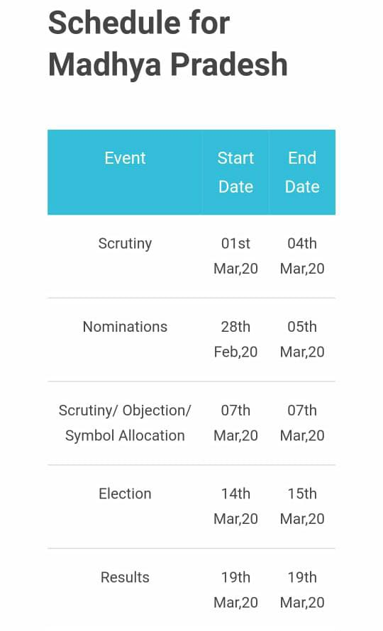 एमपी में युवक कांग्रेस के चुनाव कार्यक्रम की घोषणा