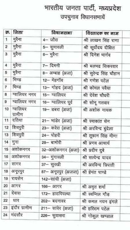 MP उपचुनाव: 24 विधानसभा सीटों पर BJP ने नियुक्त किए विस्तारक