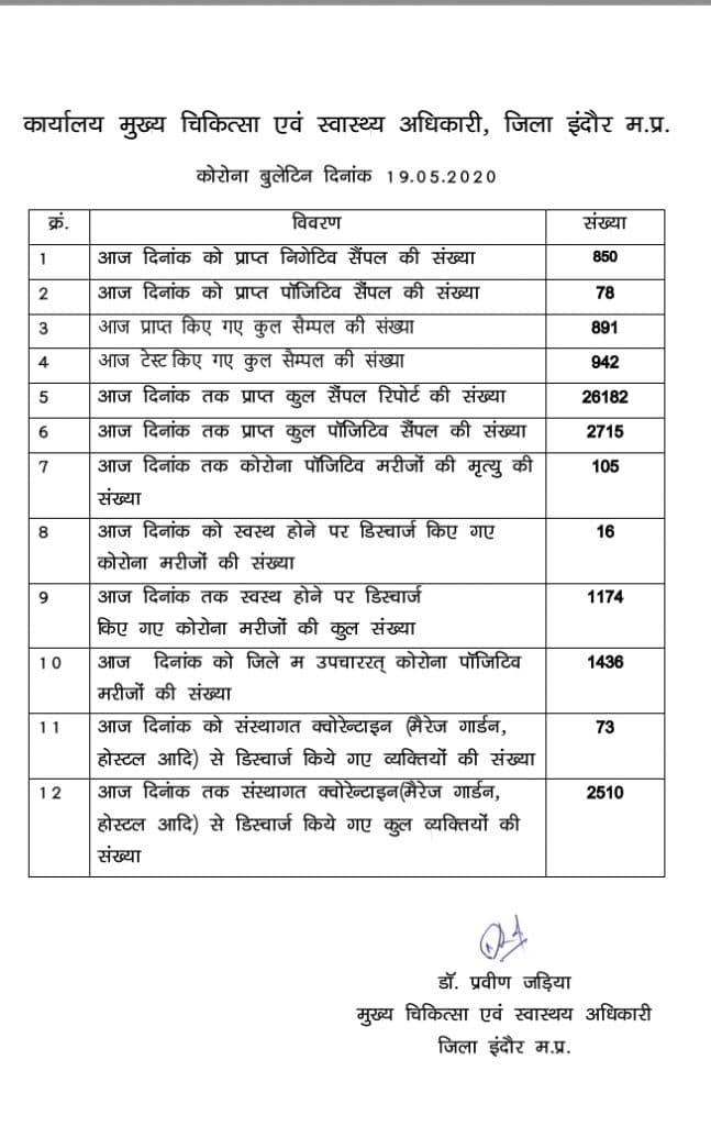 इंदौर में कोरोना से जुड़े 78 नए मामले सामने आये, 2 की मौत