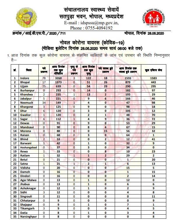 मध्य प्रदेश के 51वें जिले में पहुंचा कोरोना, 192 नए पॉजिटिव मिले