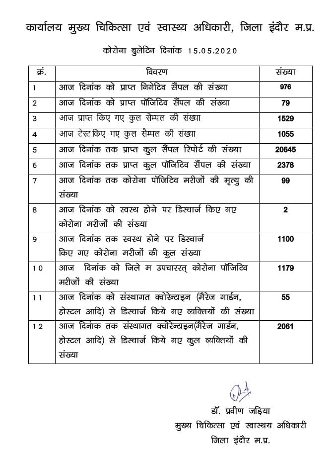 इंदौर में कोरोना पॉजिटिव 2300 पार, 79 नए केस मिले