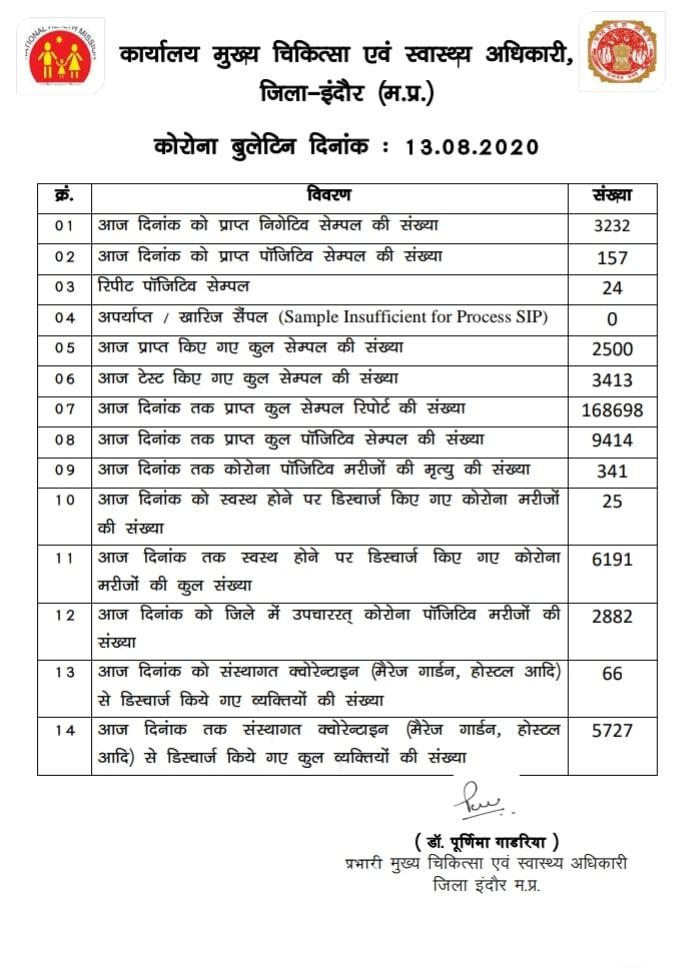 इंदौर में इसलिए हो रहा है कोरोना हावी, अगस्त माह में लगाया 1 दोहरा शतक और 10 शतक
