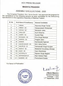 MP By-election : उपचुनाव के लिए कांग्रेस ने किया प्रत्याशियों का ऐलान, यहां देखें लिस्ट