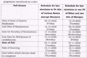 मध्यप्रदेश उपचुनाव 2020 : 28 सीटों पर 3 नवंबर को मतदान, 10 नवंबर को आएंगे नतीजे