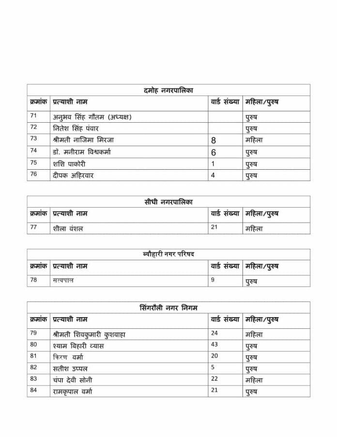 नगरीय निकाय चुनाव : इस पार्टी ने जारी की प्रत्याशियों की पहली लिस्ट, यहां देखें
