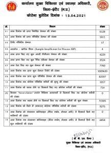 इंदौर: कोरोना से अब तक 1017 मौतें, 9275 लोगों का इलाज जारी, कोरोना कर्फ्यू में मिली ये छूट