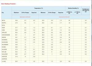 MP Weather: मप्र के इन 10 संभागों में बारिश का येलो अलर्ट, प्री-मानसून गतिविधियां रहेंगी जारी