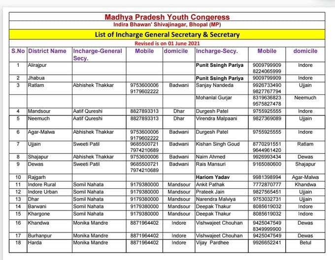 MP Youth Congress