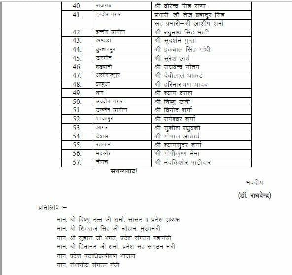 मध्य प्रदेश में बीजेपी ने पदाधिकारियों को सौंपे जिलों के प्रभार, यहां देखें पूरी लिस्ट