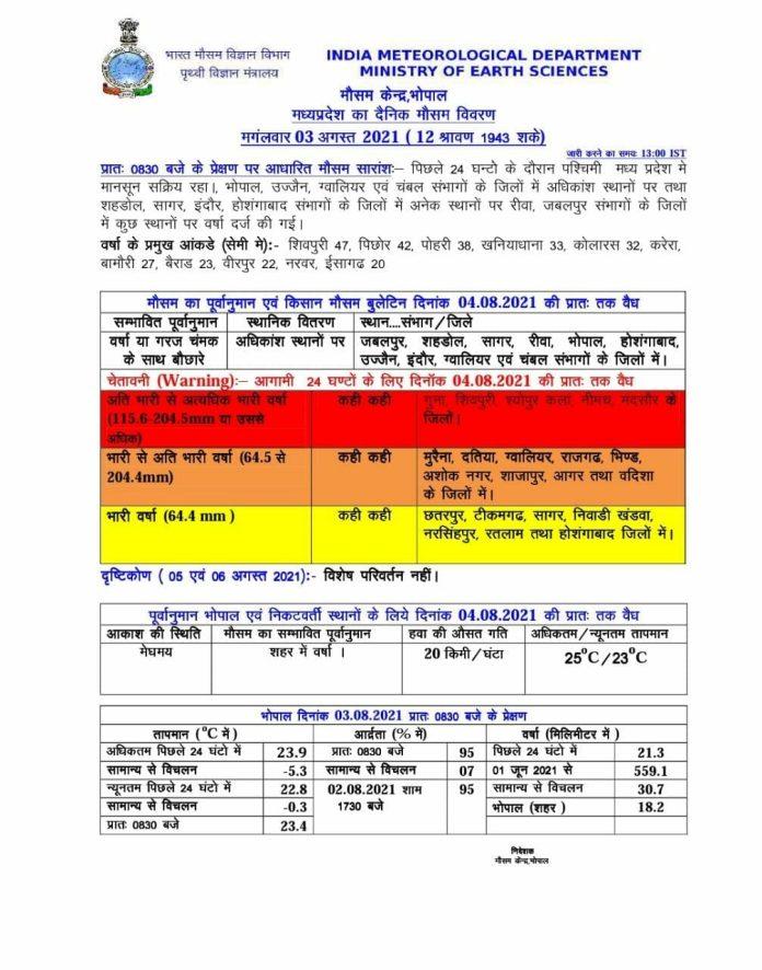 MP Weather Alert: मप्र में बाढ़ के हालात, 22 जिलों में भारी बारिश की चेतावनी, अलर्ट जारी