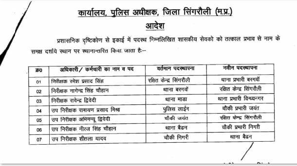 Transfer In MP : मध्य प्रदेश में पुलिसकर्मियों के थोकबंद तबादले, यहां देखें लिस्ट