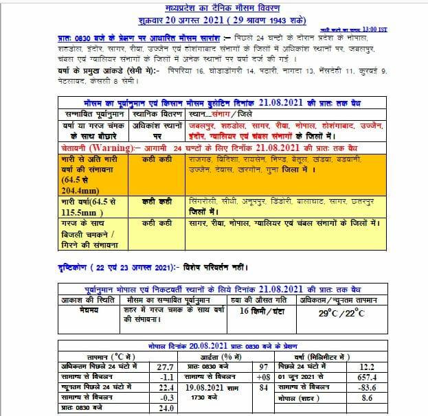 MP Weather: मप्र के 18 जिलों में भारी बारिश की चेतावनी, बिजली गिरने के आसार, ऑरेंज-येलो अलर्ट