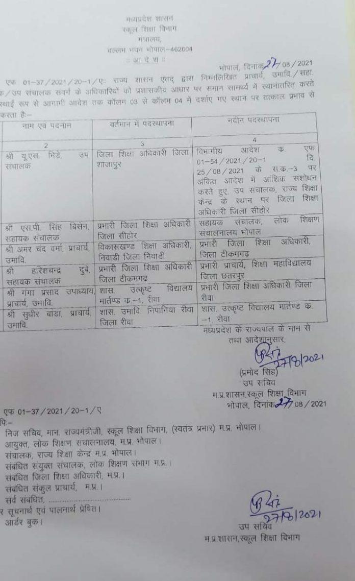 Transfer: मध्यप्रदेश में फिर हुए अधिकारियों के तबादले, यहां देखे लिस्ट