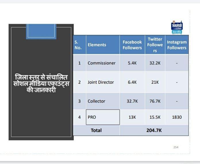 Indore News : सोशल मीडिया के उपयोग में इंदौर प्रशासन अव्वल, 2 लाख से अधिक फॉलोअर्स