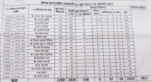 इंदौर का राऊ थाना मप्र में चार माह से नंबर 1 पर काबिज, पूर्वी क्षेत्र के दूसरे थाने भी रहे टॉप 10 में