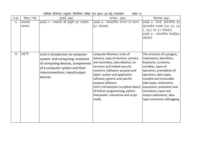 MP Board : माशिमं ने 9वीं-12वीं के छात्रों को दी राहत, सिलेबस जारी