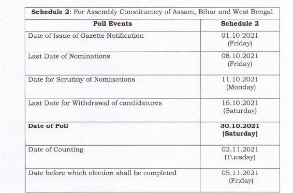 मप्र उपचुनाव की तारीखों का ऐलान, 30 अक्टूबर को मतदान, कांग्रेस का बड़ा दावा