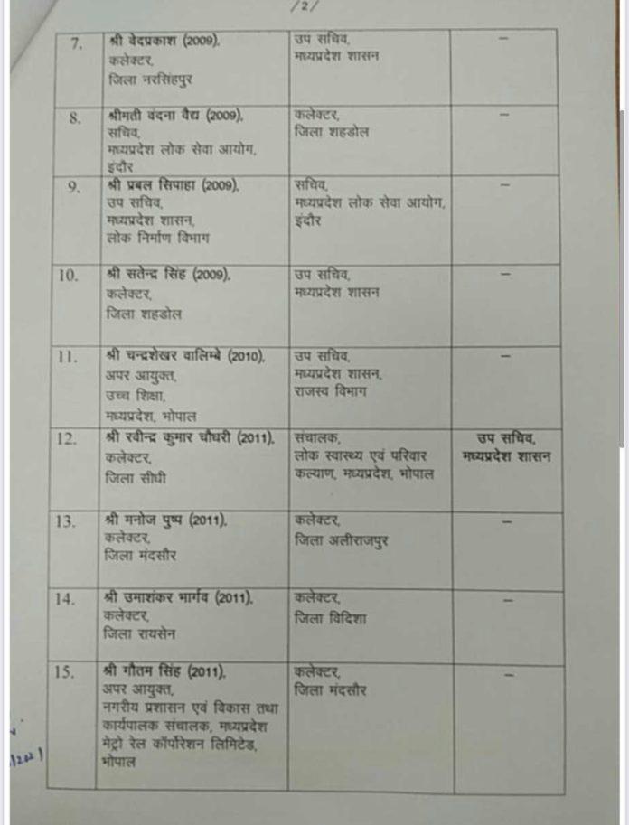 Transfer : मप्र में IAS अधिकारियों के तबादले, 12 कलेक्टर इधर से उधर, देखे लिस्ट