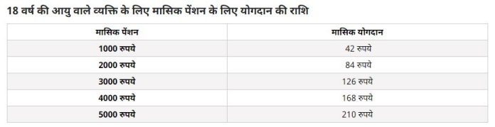 हर दिन 7 रुपये की बचत और 5000 रुपये महीना पेंशन, जानें सरकार की पूरी योजना