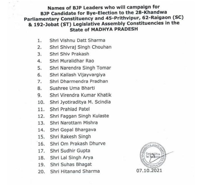 मध्य प्रदेश उपचुनाव: BJP ने जारी की स्टार प्रचारकों की सूची